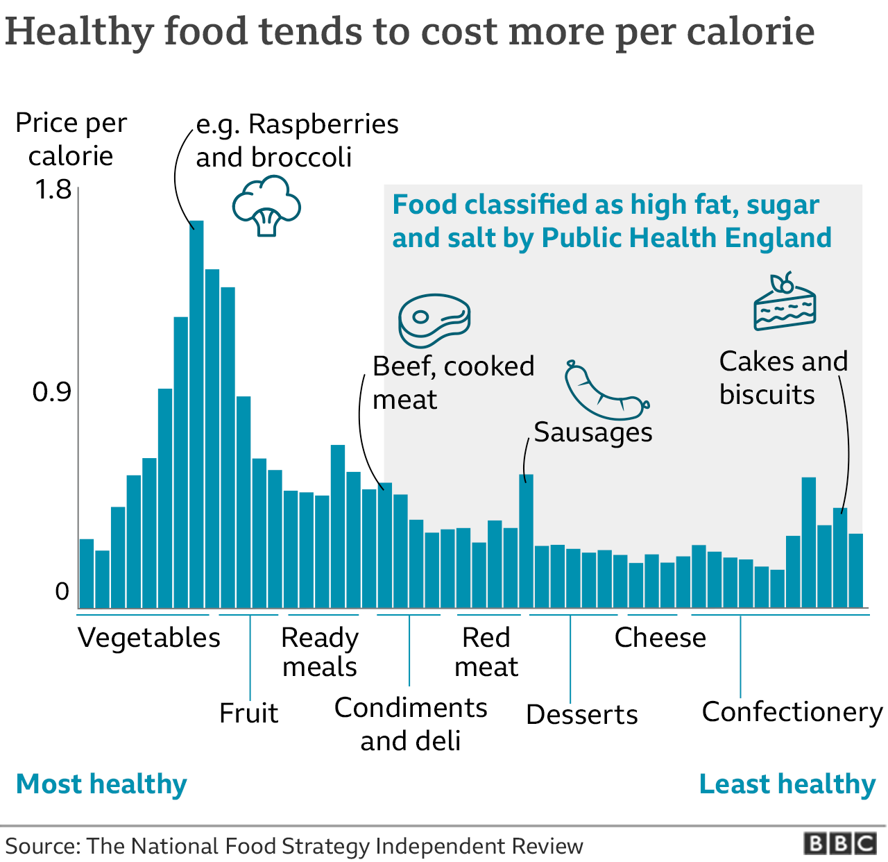 Healthy foods graphic