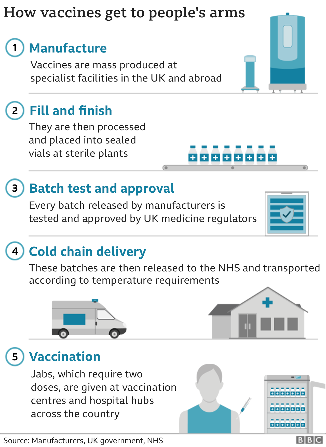 Infographic showing the UK vaccine supply chain: 1. Manufacture 2. Fill and finish 3. Batch test and approval 4. Cold chain delivery