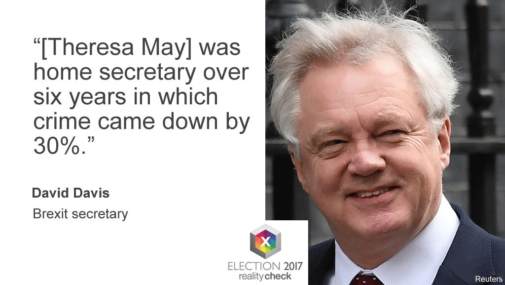 """David Davis, speaking on the BBC's Question Time programme, said: """"[Theresa May] was home secretary over six years in which crime came down by 30%"""""""