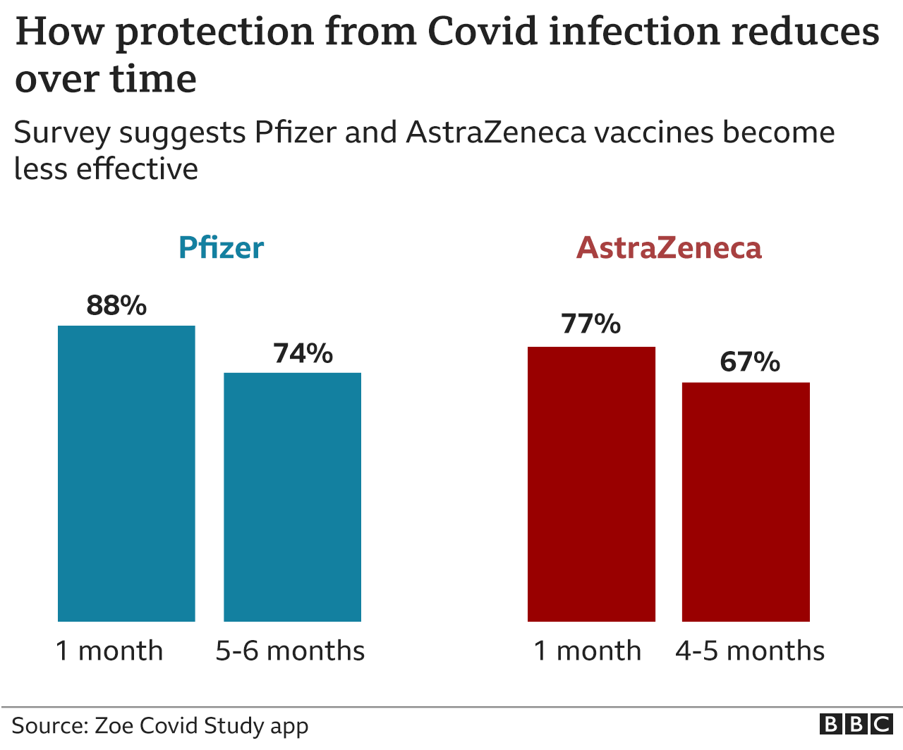 Chart shows fall i n protection against infection for Pfizer and AstraZeneca