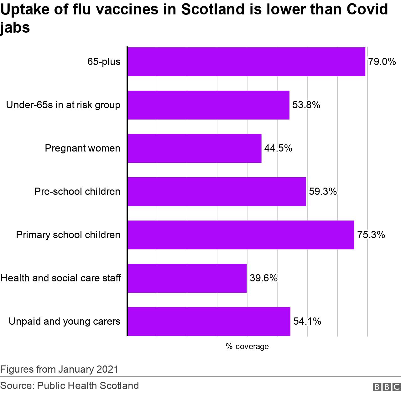 Flu take-up