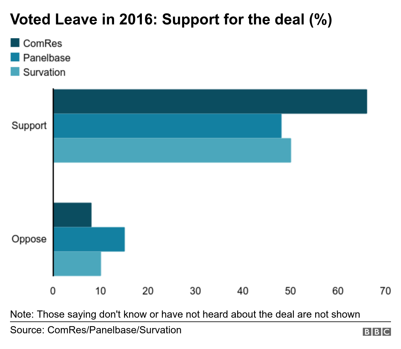 Leavers' support for Boris Johnson deal
