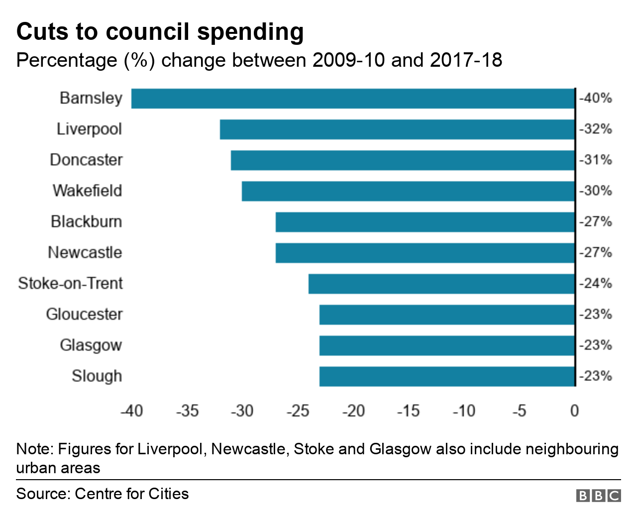 The cities with the biggest % change in day to day spending