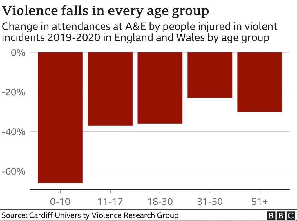 Graphic showing falls in violence by age