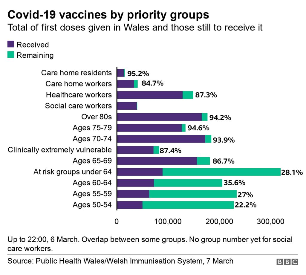 Graphic showing Wales' vaccine priority list