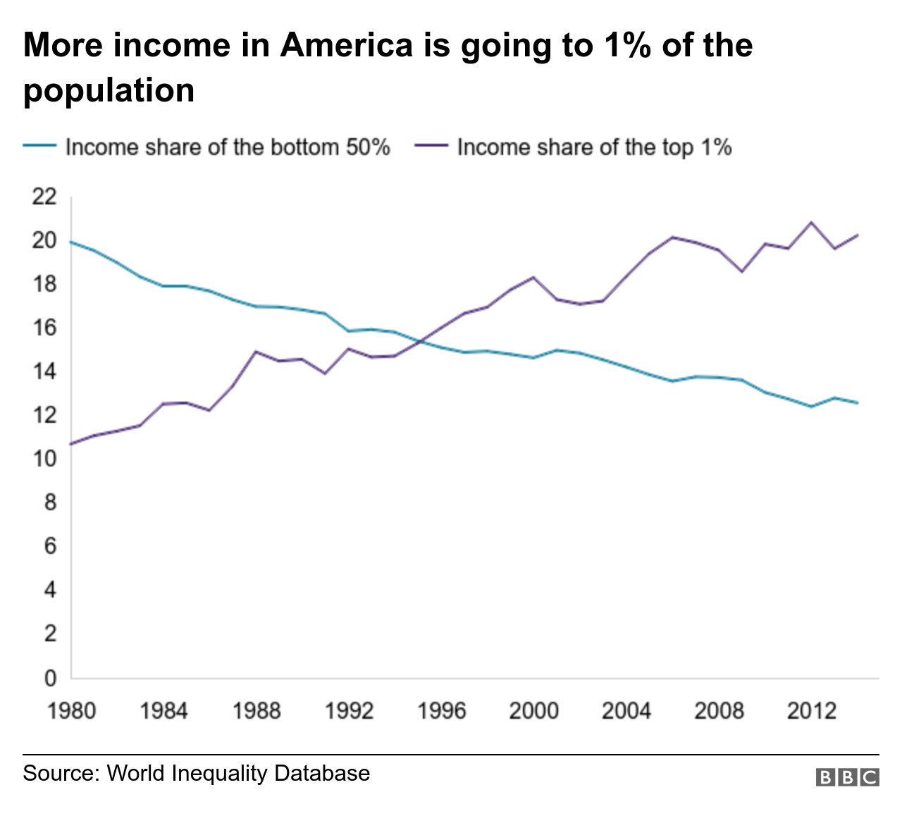 Chart shows that since 1980 a greater share of American income is going to 1% of the population (up to more than 20% in 2012) and less to the bottom 50% (down to about 12% in 2012)