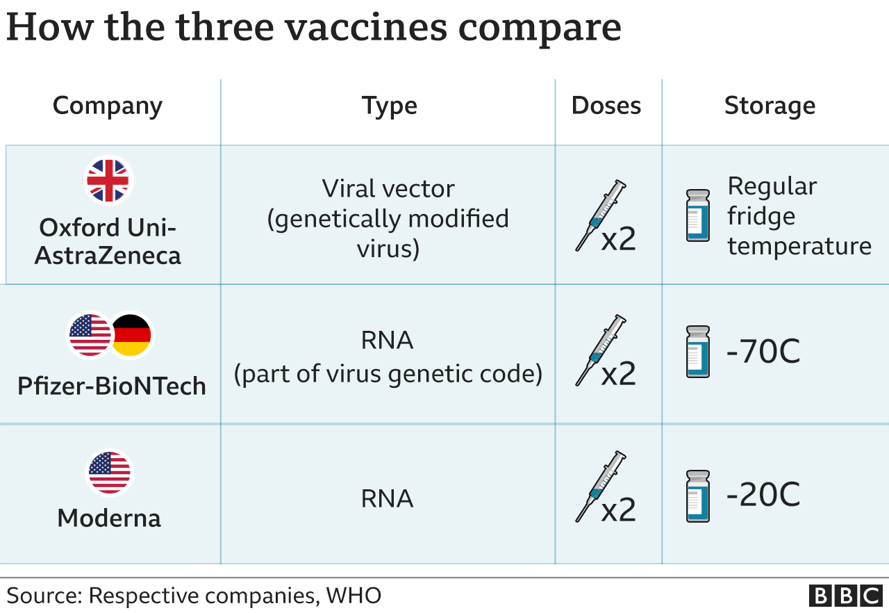 How the vaccines compare
