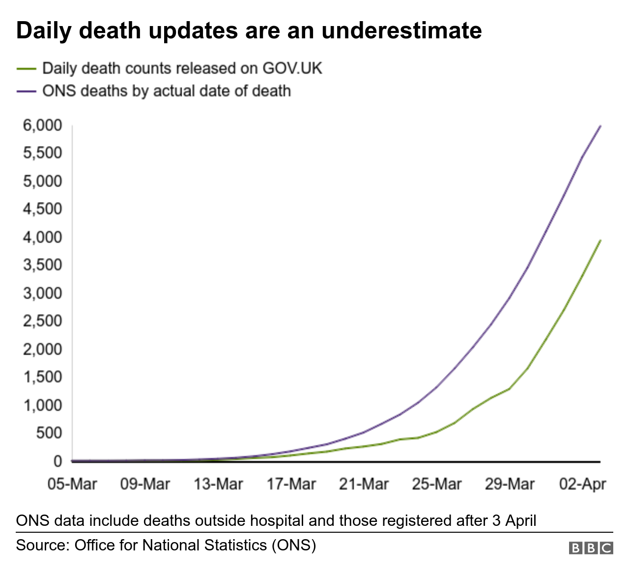 daily death updates are an underestimate since they exclude deaths outside hospital and are subject to reporting delays