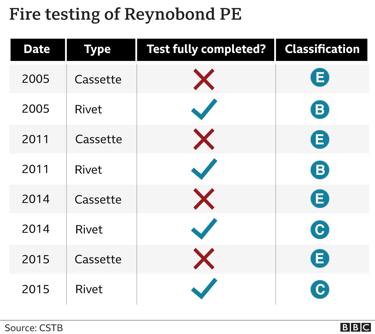 Graphic showing fire testing of Reynobond PE