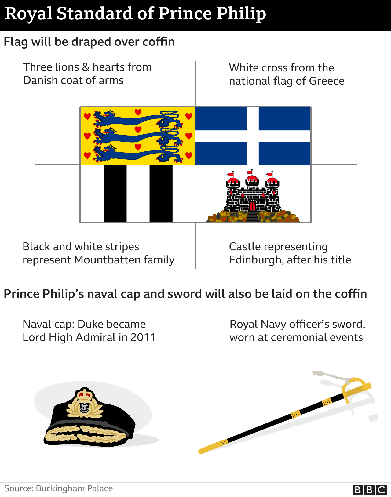 Graphic showing duke's standard, cap and sword