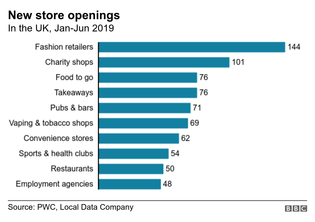 Chart showing new store openings on UK High Streets by type