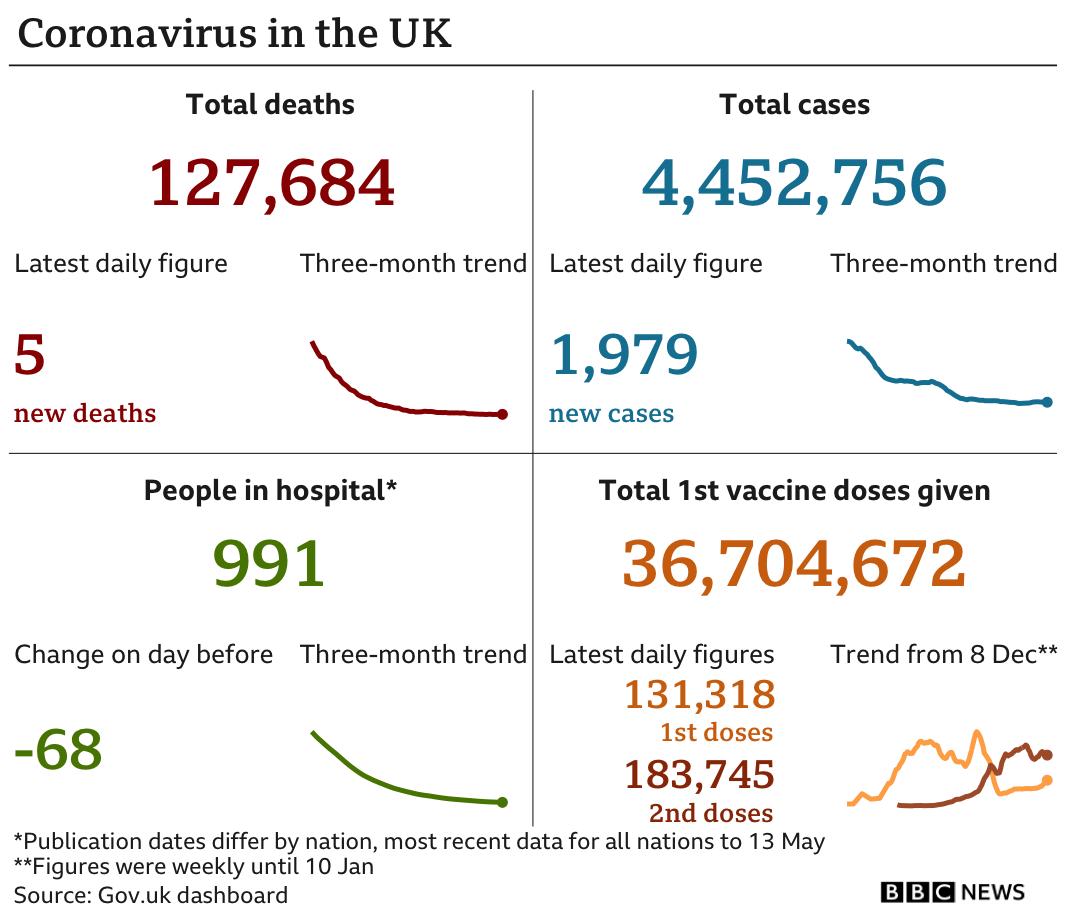 UK daily coronavirus statistics