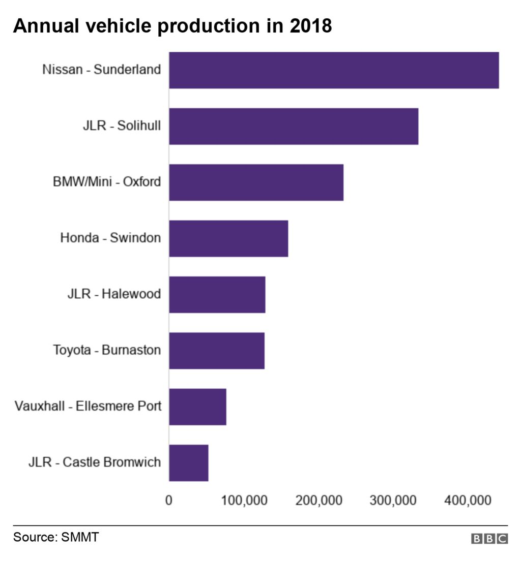 Chart showing number of vehicles produced in 2018 in the largest UK car manufacturing plants.