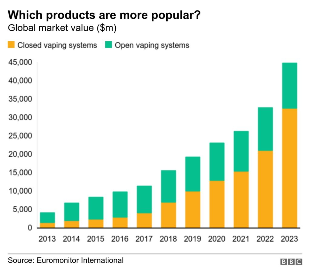 Chart showing sales of vaping products by open and closed tank e-cigarettes