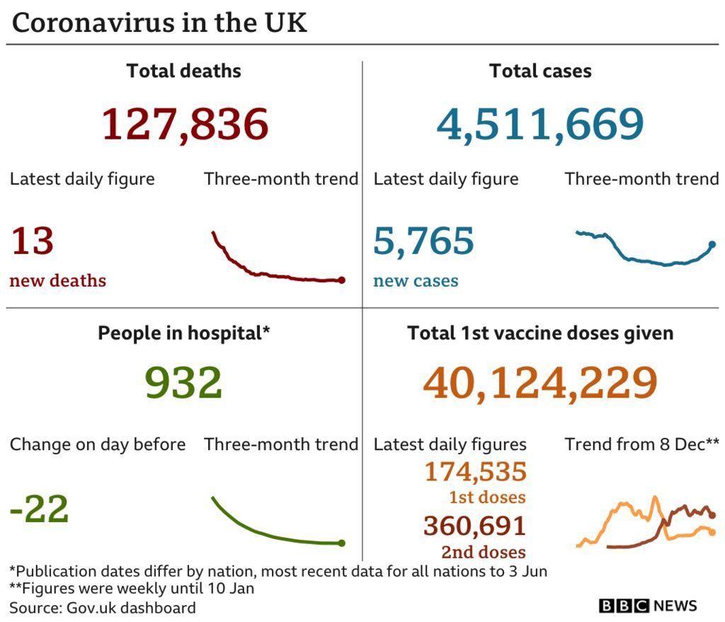 Chart showing UK Covid-19 data