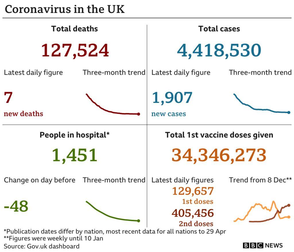 Coronavirus in the UK daily graphic