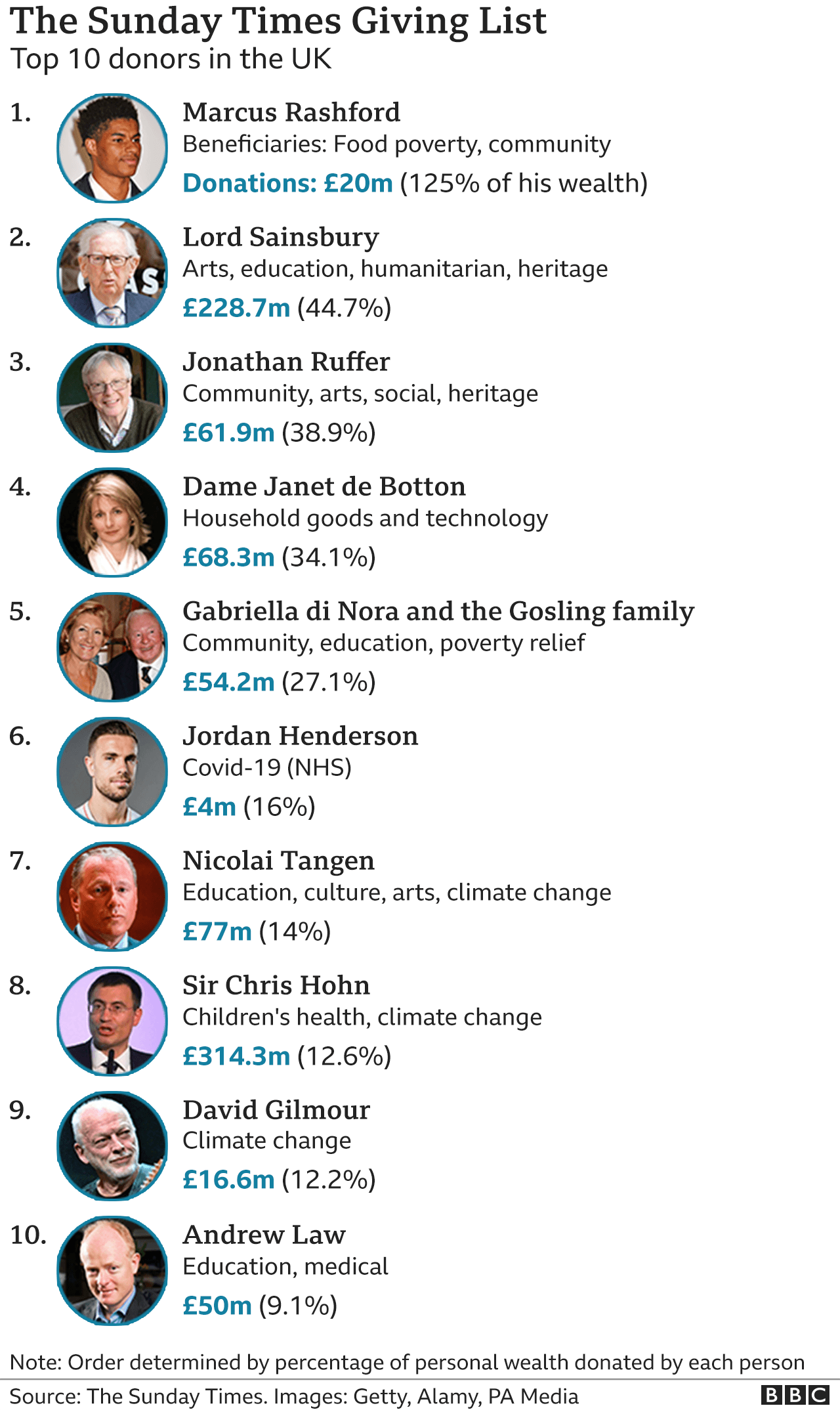 List of the top-ten charitable donors