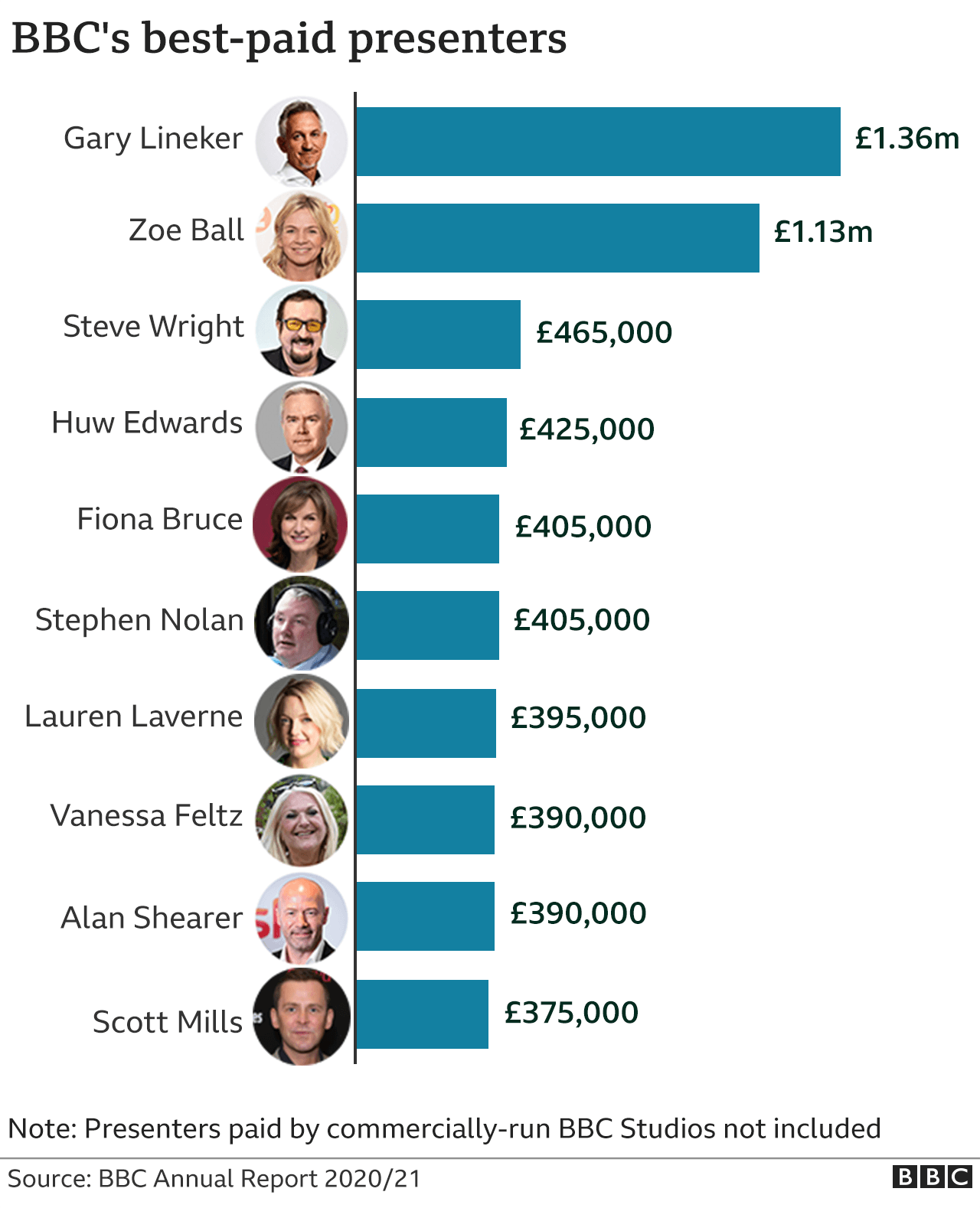 Gráfico que muestra a los presentadores mejor pagados de la BBC