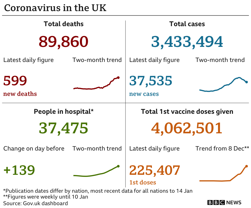 Government figures show 89,860 people have died, up 599 in the past 24 hours, 4,062,501 people have tested positive, up 38,598, while there are 37,475 people in hospital, up 139 and just over 4 million people have been vaccinated. Updated 18 Jan.