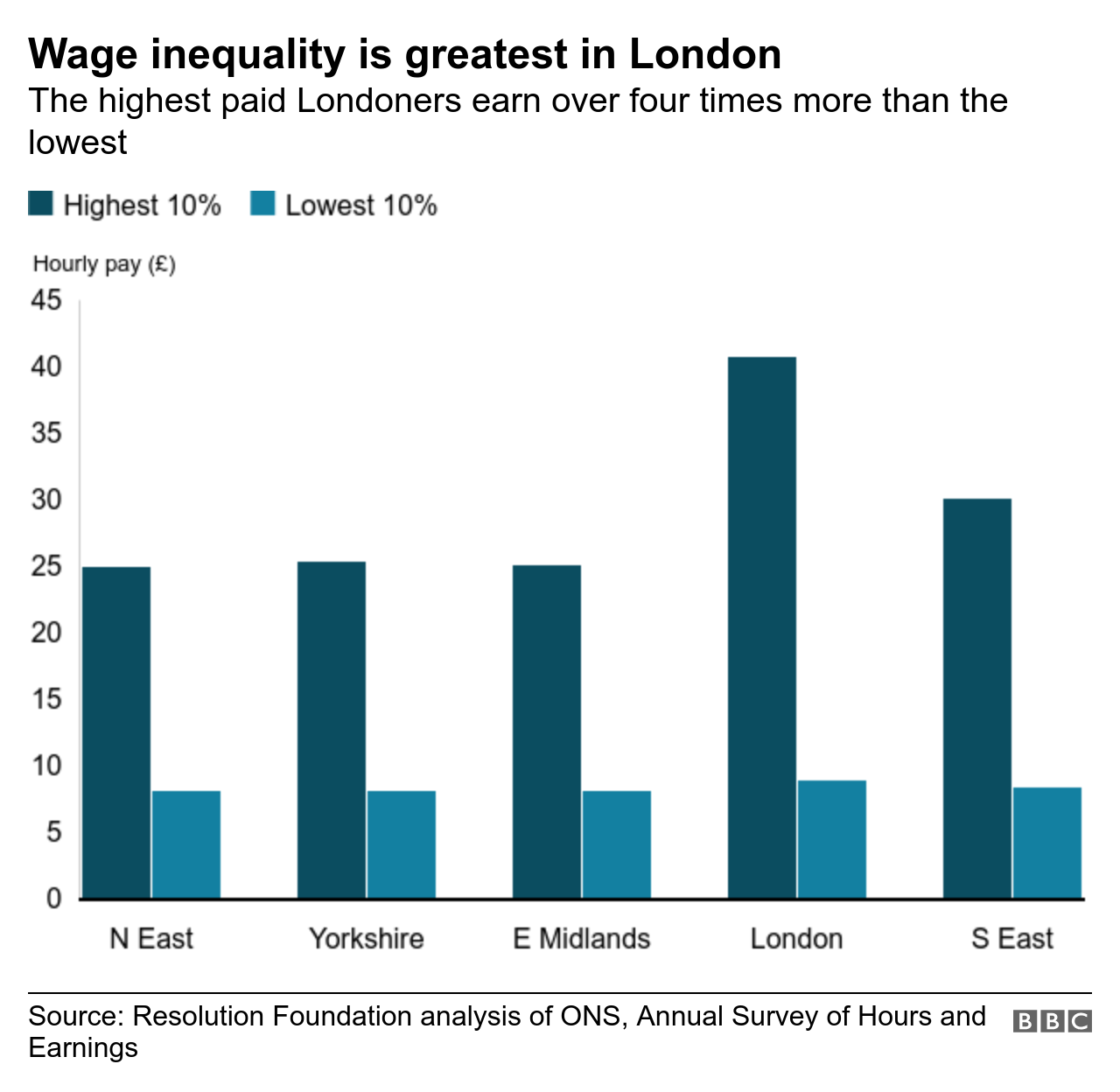Chart showing wage inequality in the UK