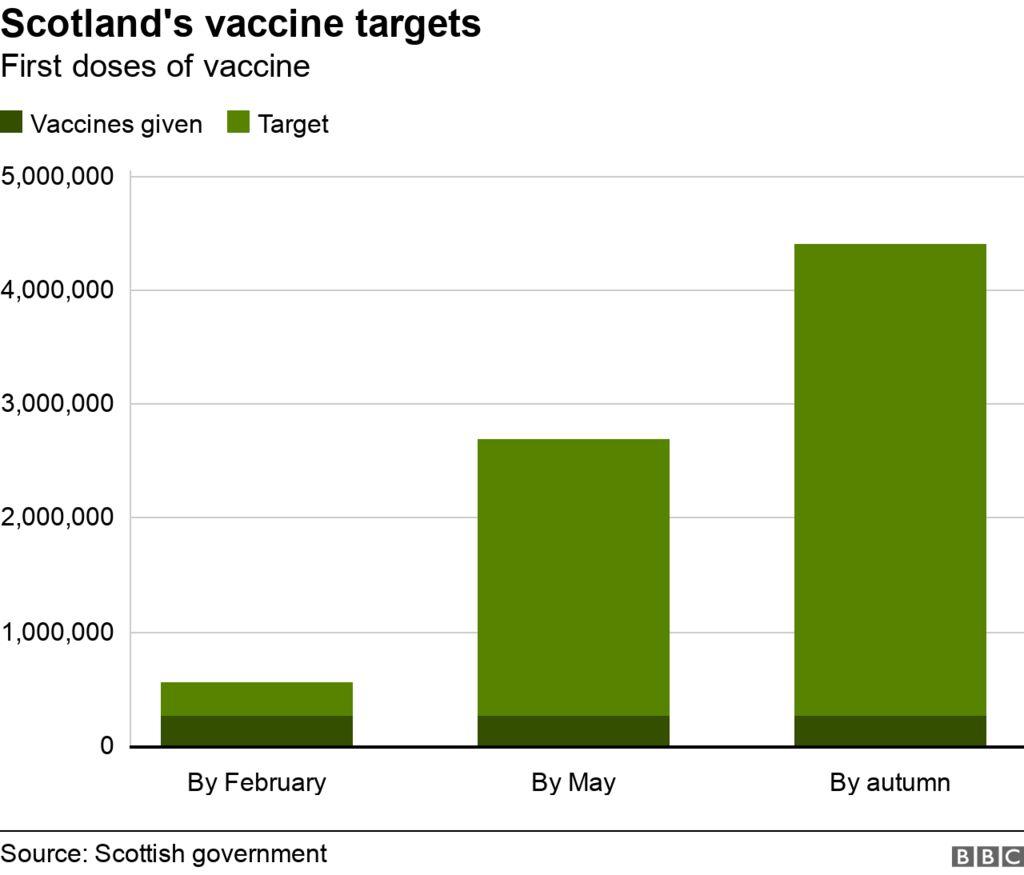 scotland's vaccine targets