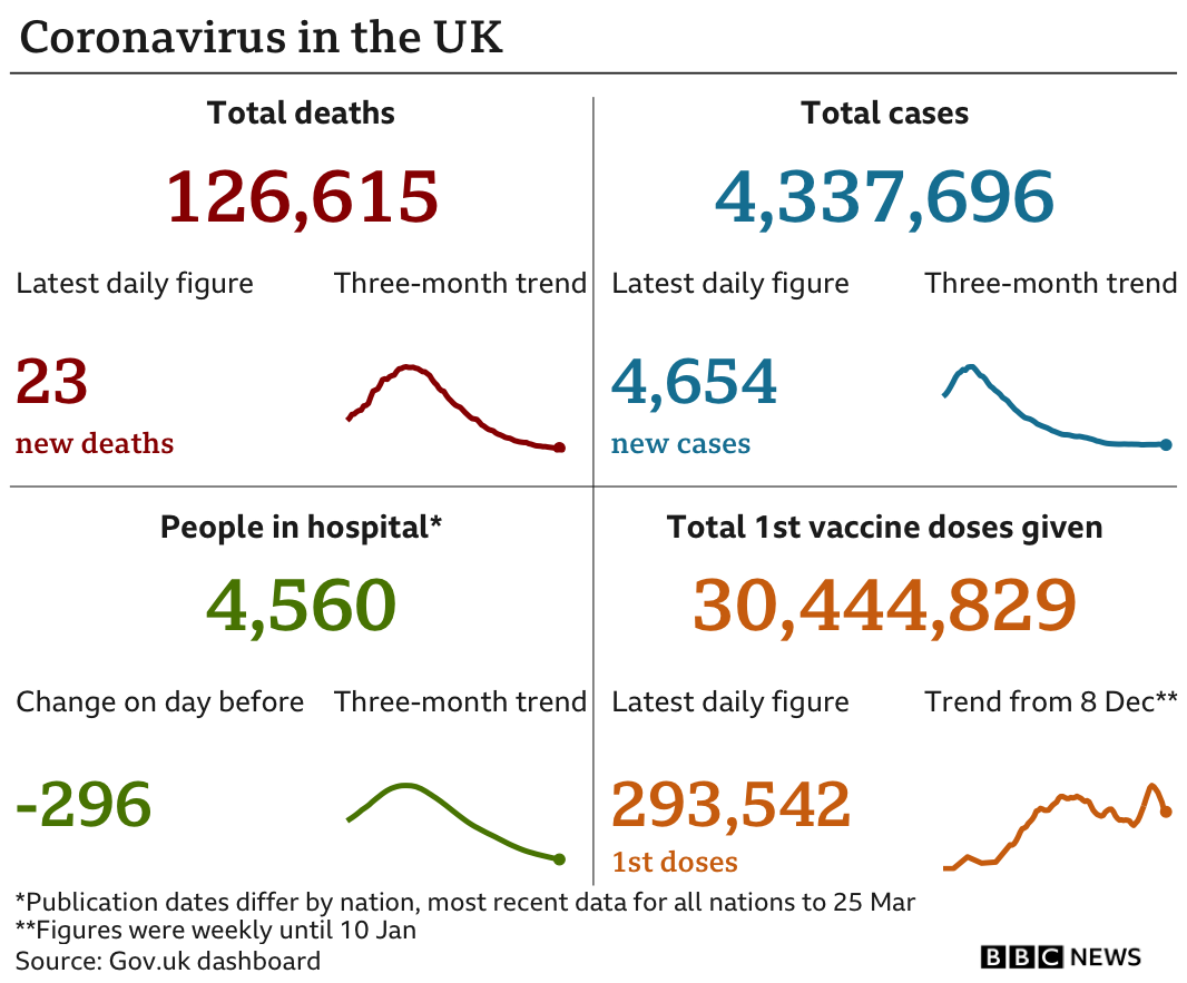 London Records Zero Coronavirus Deaths For First Time In Six Months