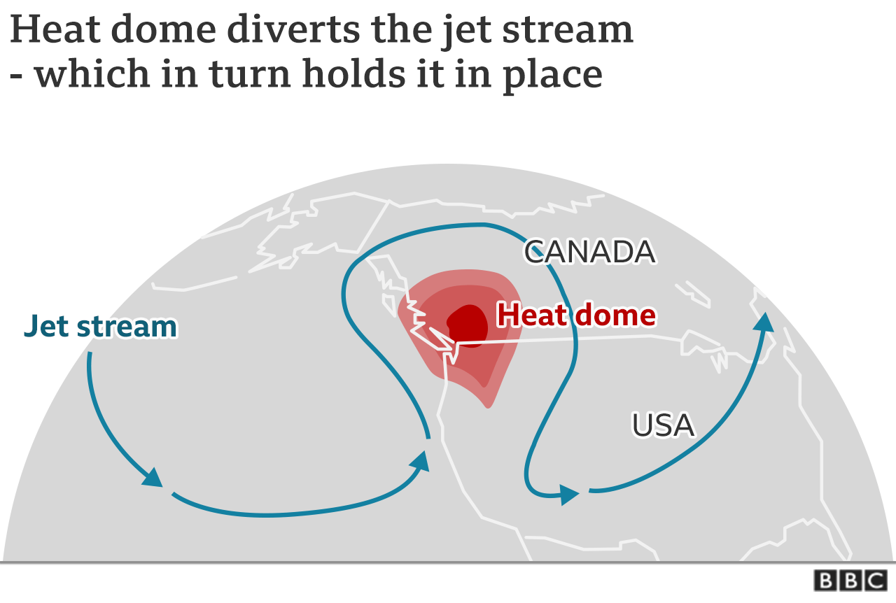 Map showing how the heatdome and the jet stream interact