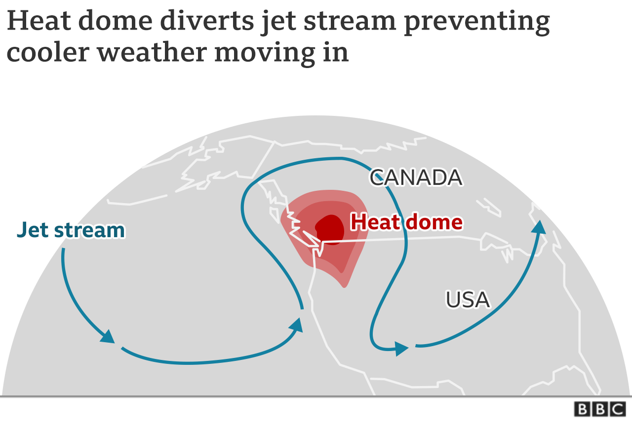 Map showing how the heatdome diverts the jet stream