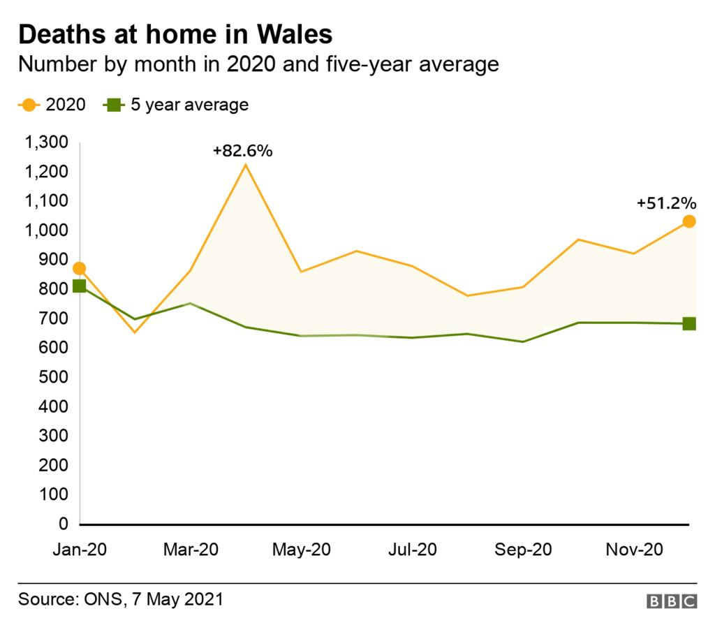 Home excess deaths