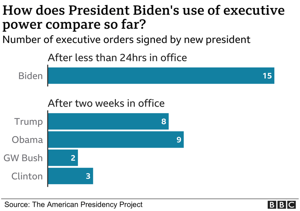 A graphic comparing Joe Biden's use of executive power with his predecessors