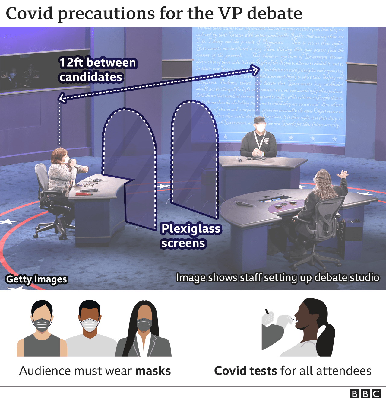 Picture of stage showing the glass divide between the candidates as staff set up the debate