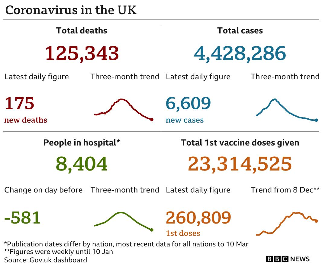 Covid statistics for 12 March 2021