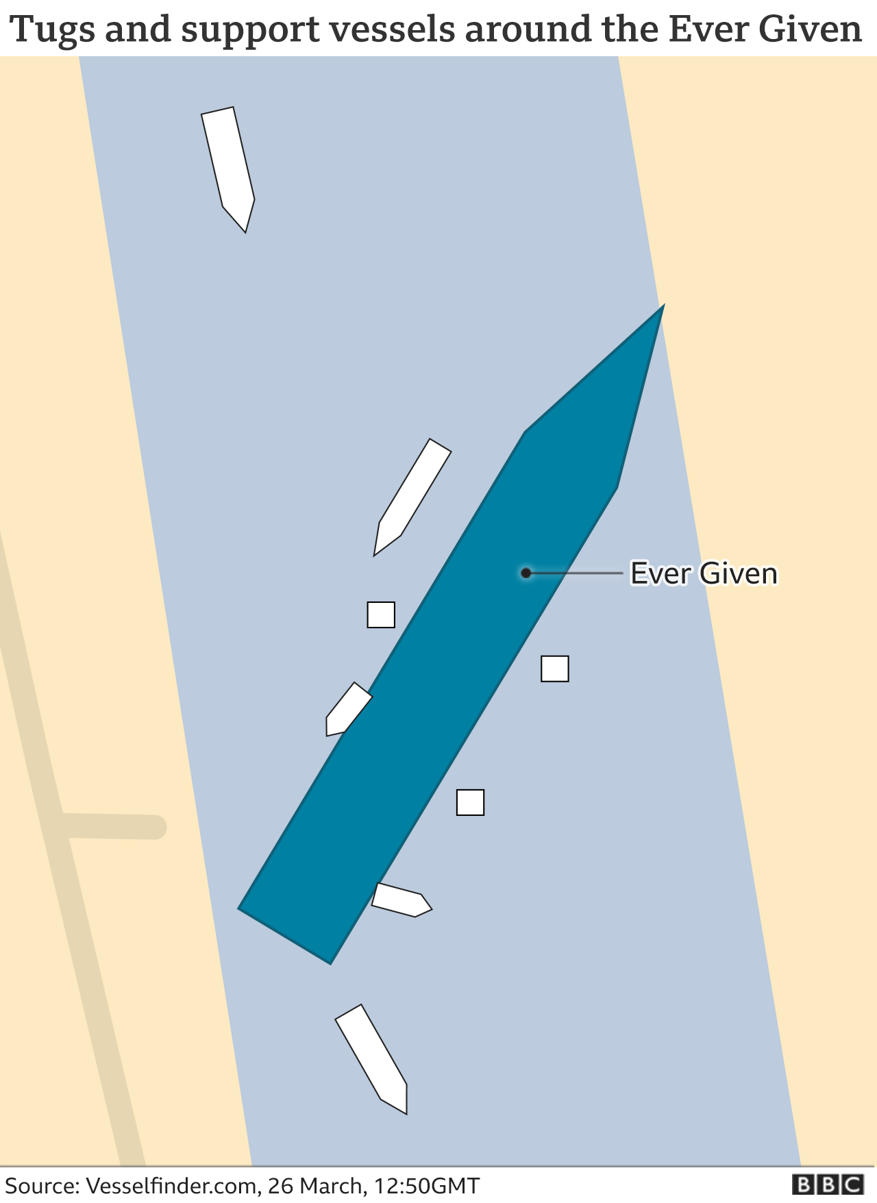Graphic showing position of tugs and other support vessels around the Ever Given