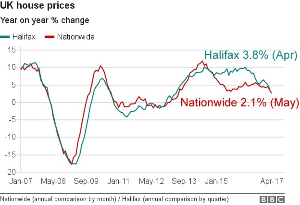 House Prices Fell Again In May Nationwide Says Bbc News