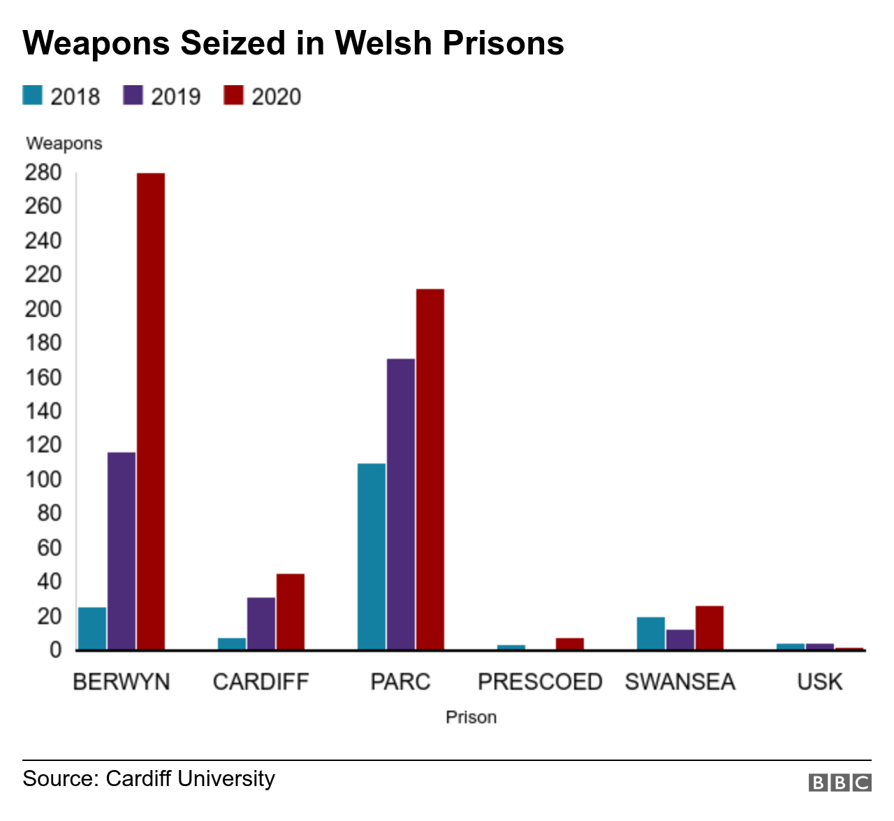 Graph showing number of weapons seized in Welsh prisons 2018-2020