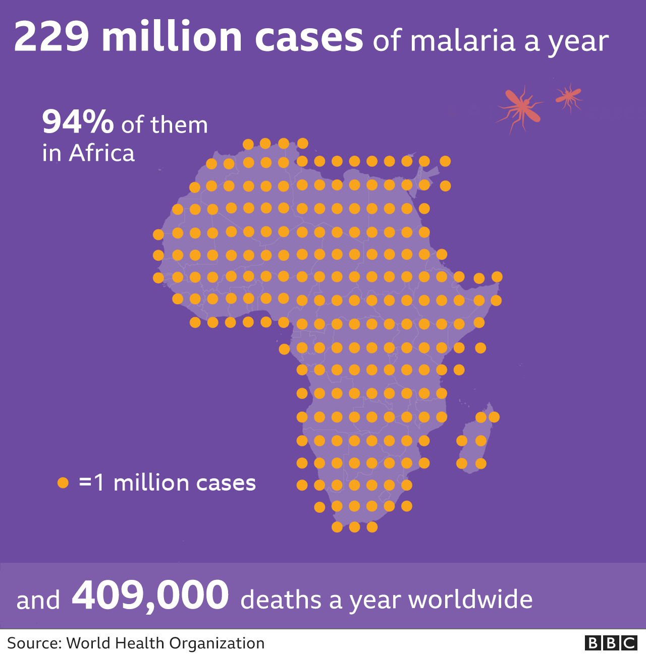 There are around 400,000 deaths from malaria every year
