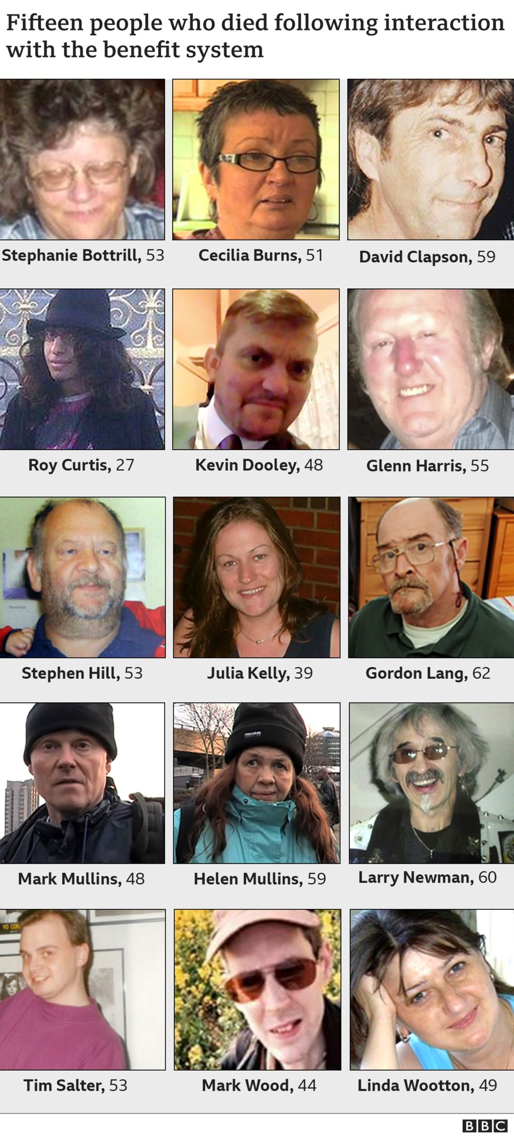 Photos of 15 people who died following interaction with the benefit system