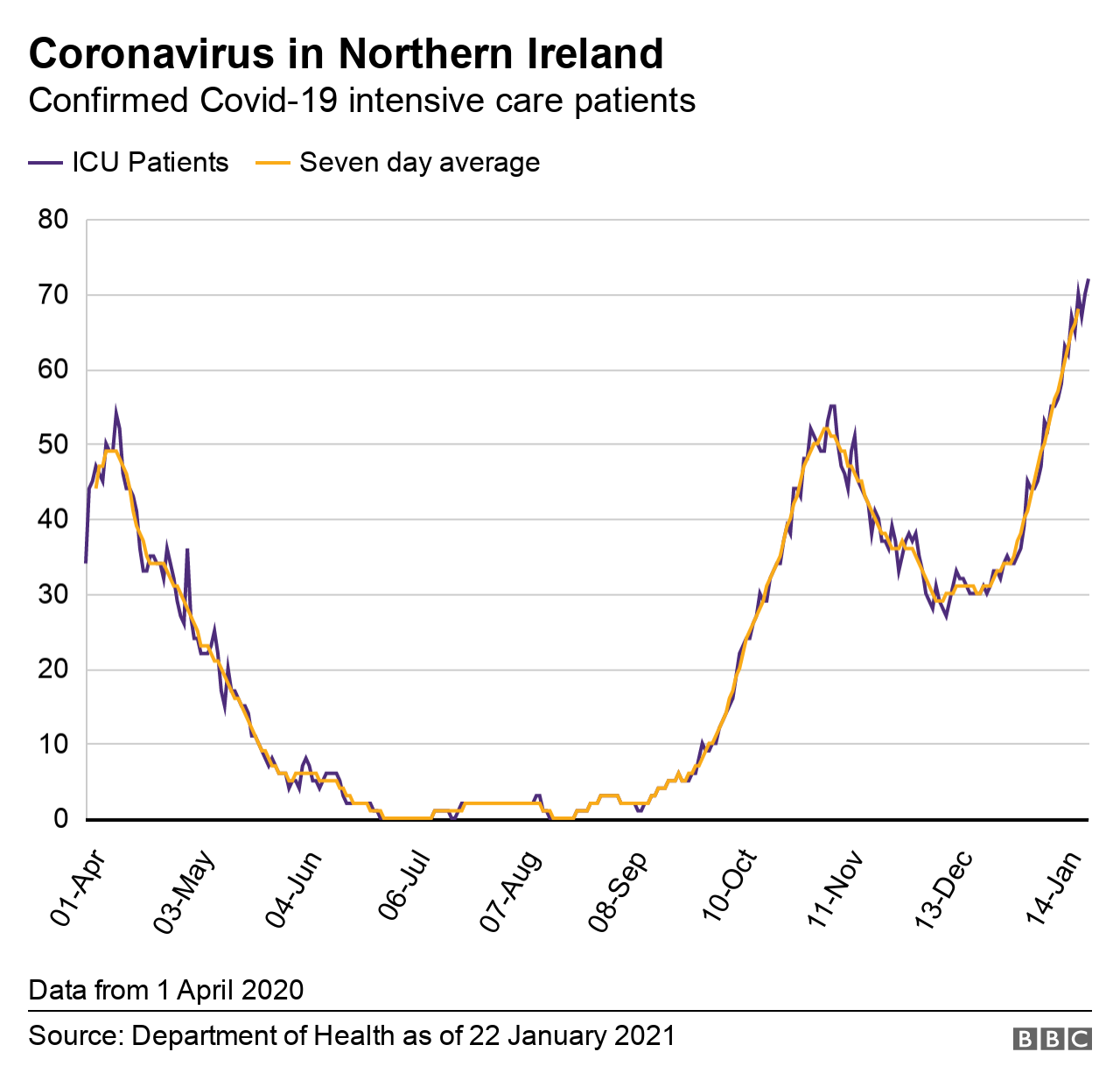 A graph showing the number of Covid-19-related hospital inpatients in Northern Ireland