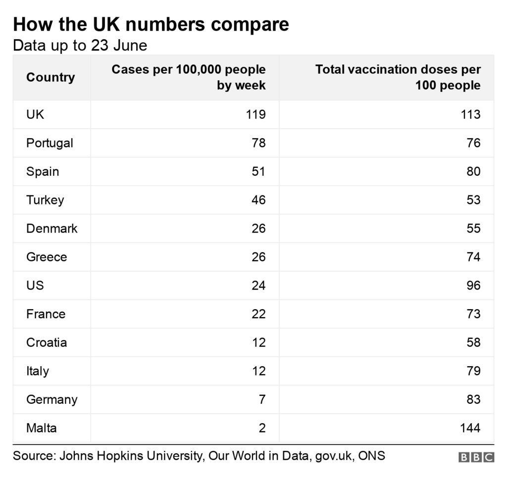 Table showing how the UK Covid case numbers compare