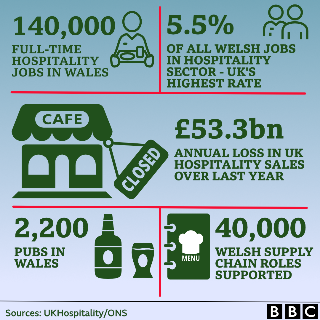 Graphic showing hospitality sector in Wales
