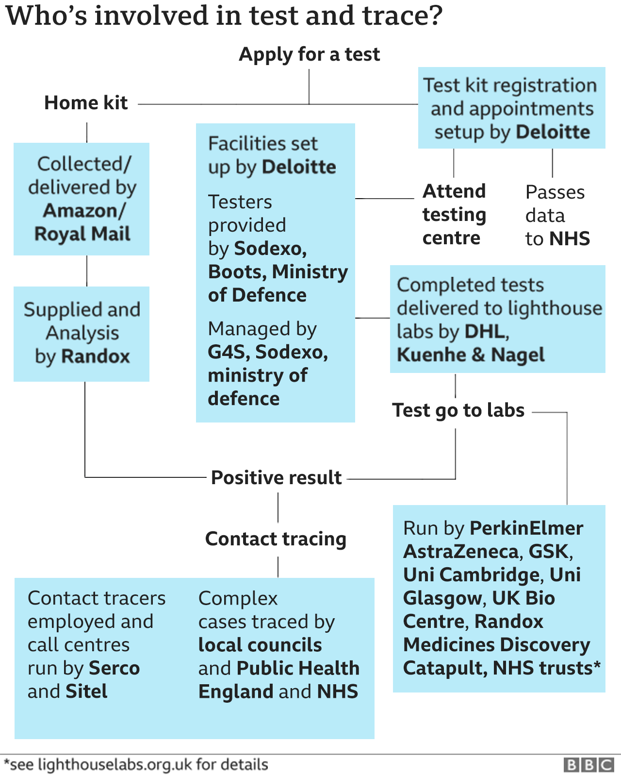 The companies involved in Test and Trace