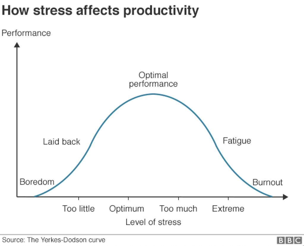 According to the Yerkes-Dodson curve, if the pressure keeps on increasing the performance starts to drop