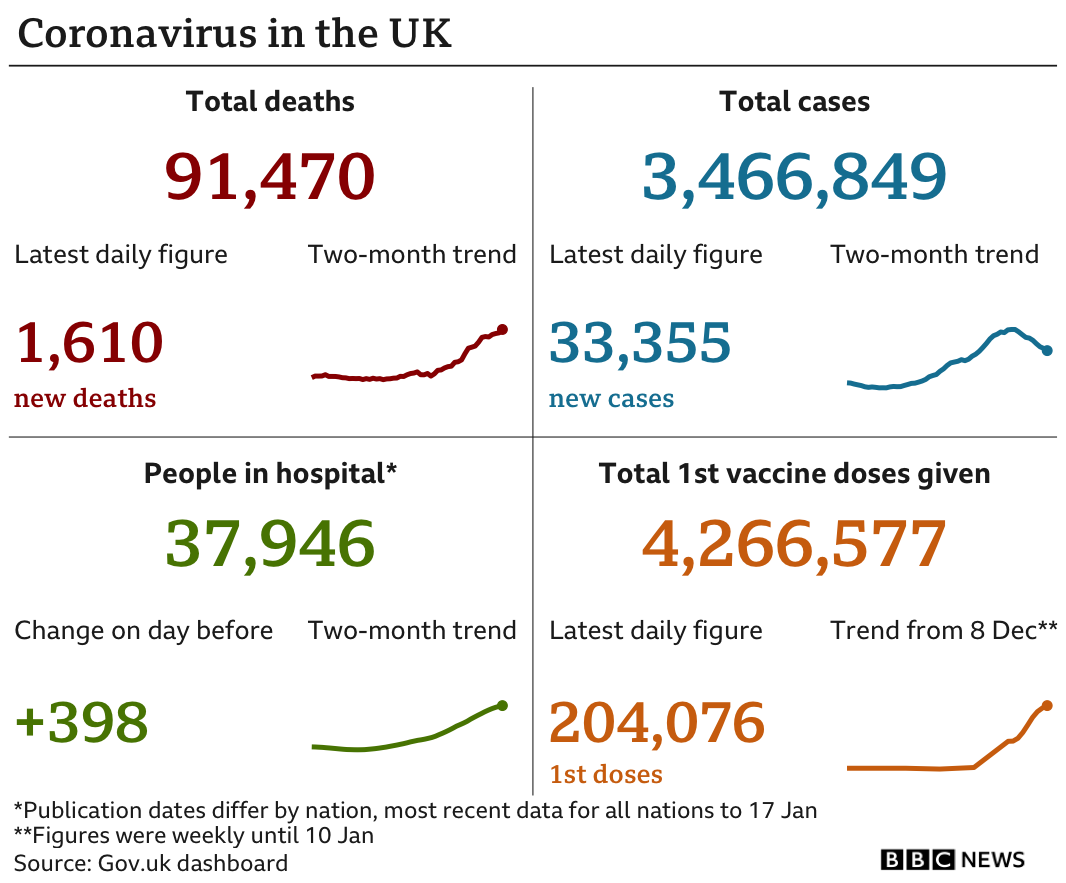 Government figures show 91,470 people have died, up 1,610 in the past 24 hours, 3,466,849 people have tested positive, up 33,355, while there are 37,946 people in hospital, up 398 and some 4.2 million people have been vaccinated. Updated 19 Jan.