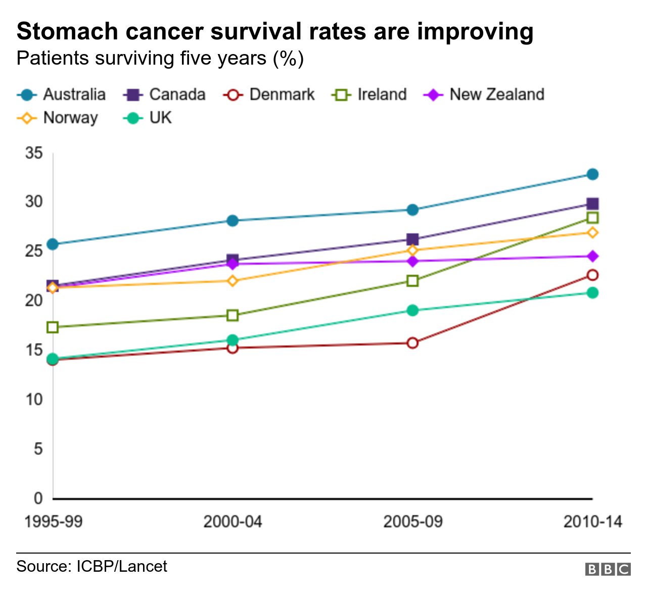 Survival rates for stomach cancer