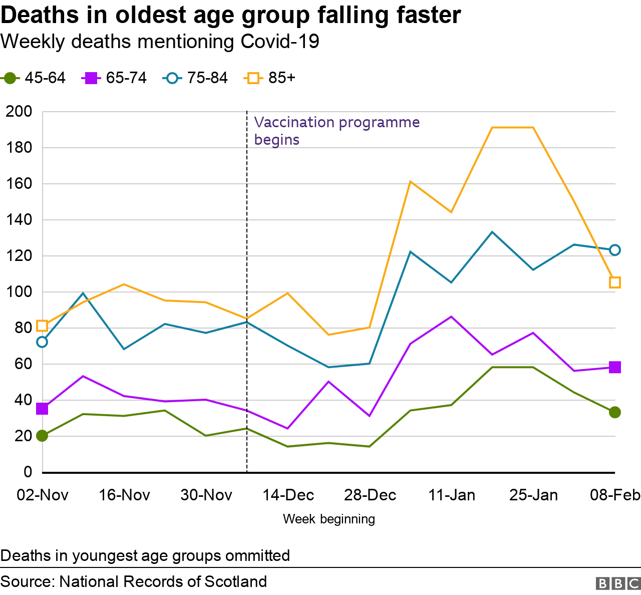 Age group deaths