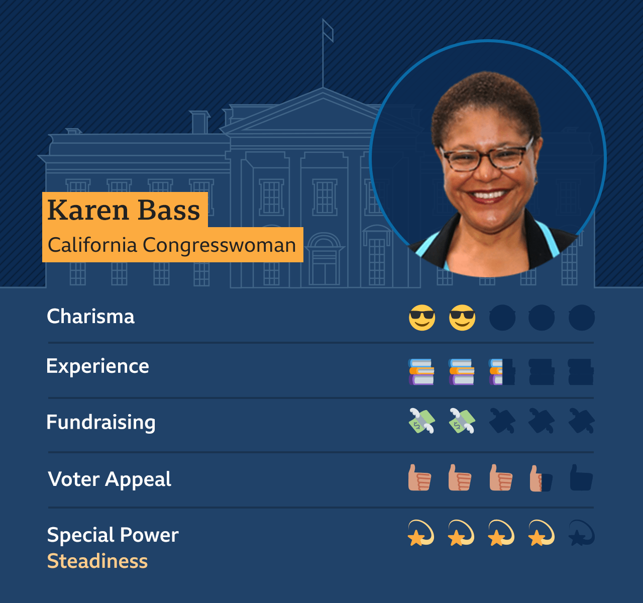 Graphic of Karen Bass, California congresswoman: Charisma - 2, Experience - 2.5, Fundraising - 2, Voter appeal - 3.5, Special Power - Steadiness - 4