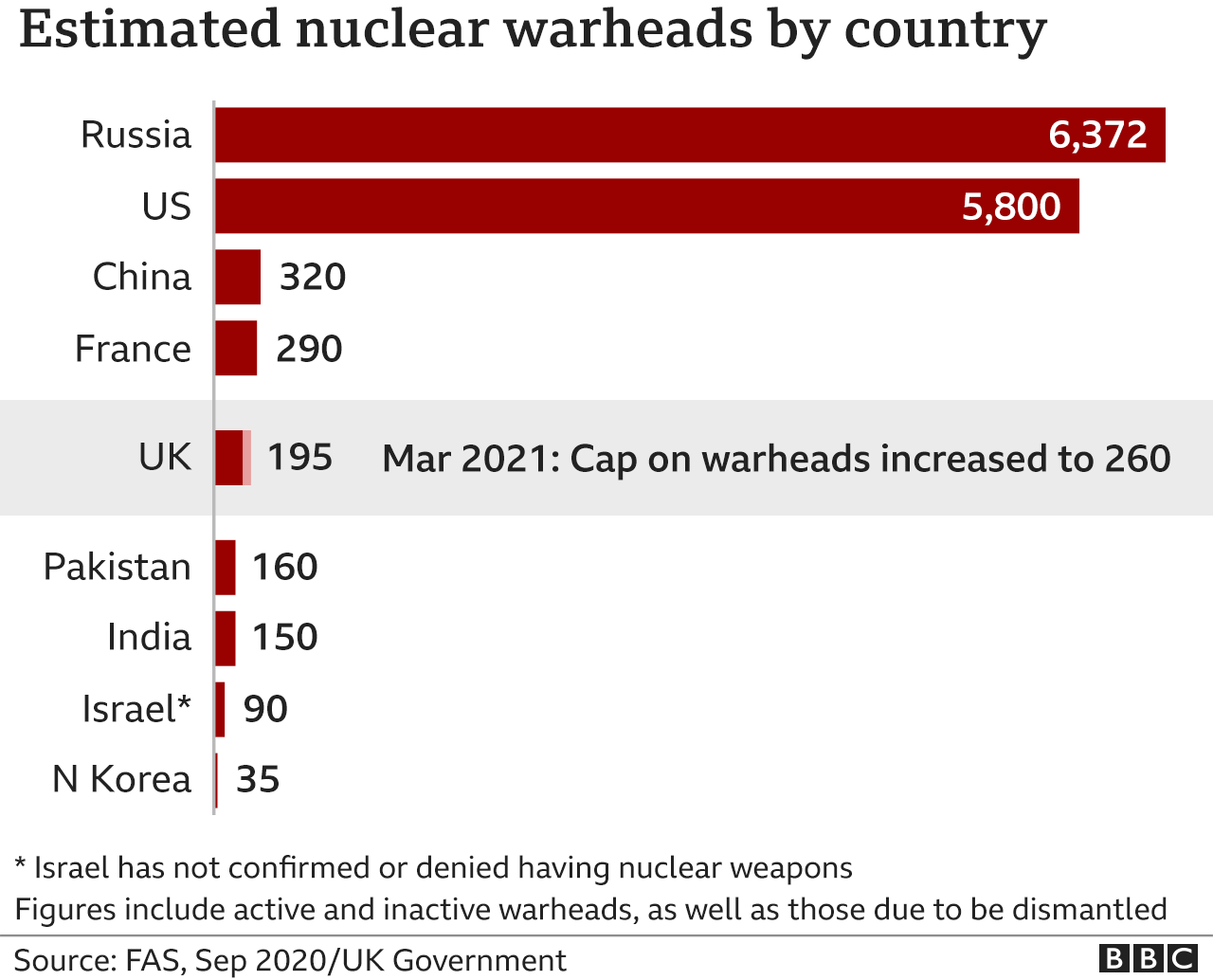 Chart showing estimated nuclear warheads by country