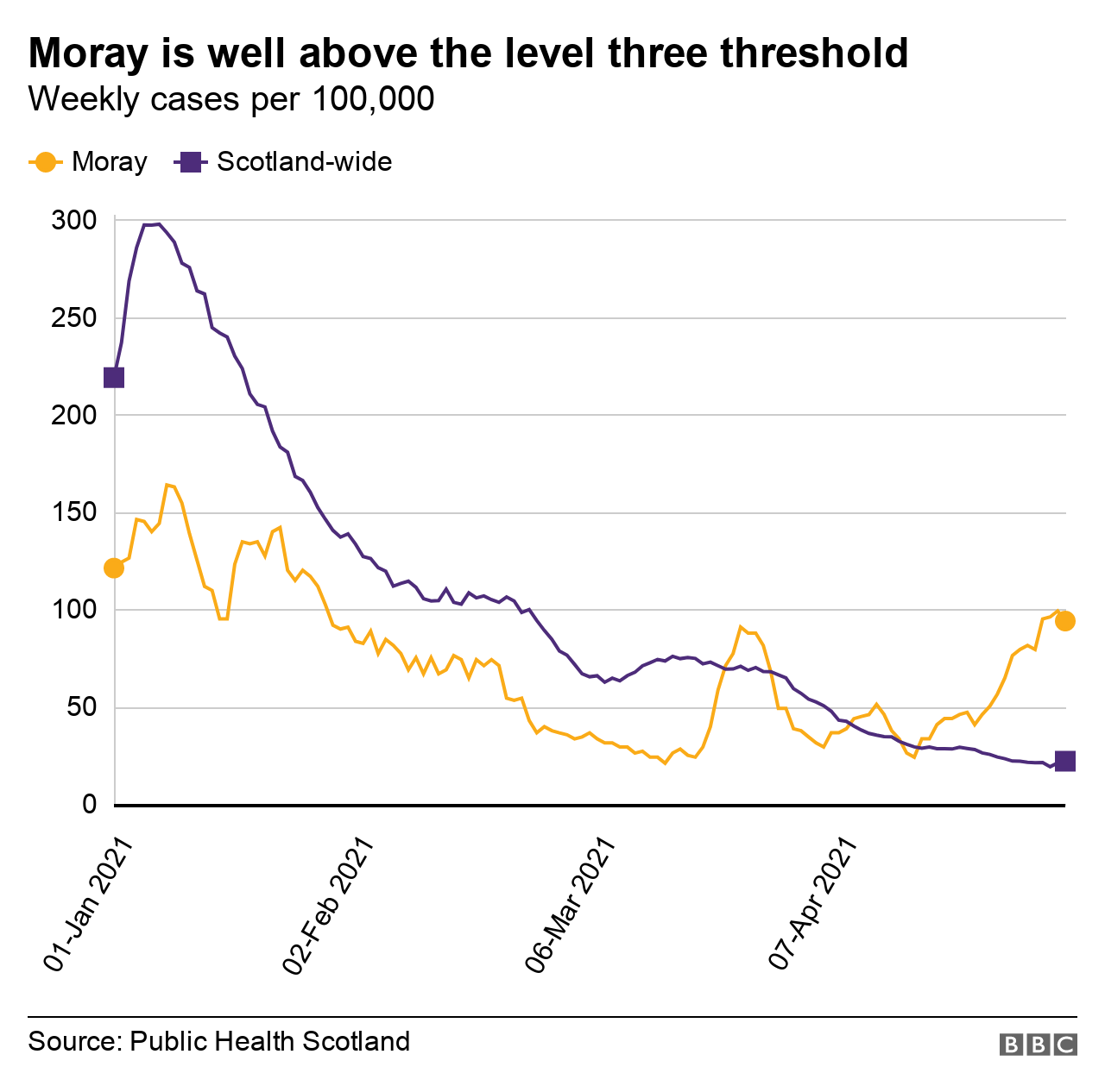 Moray outbreak