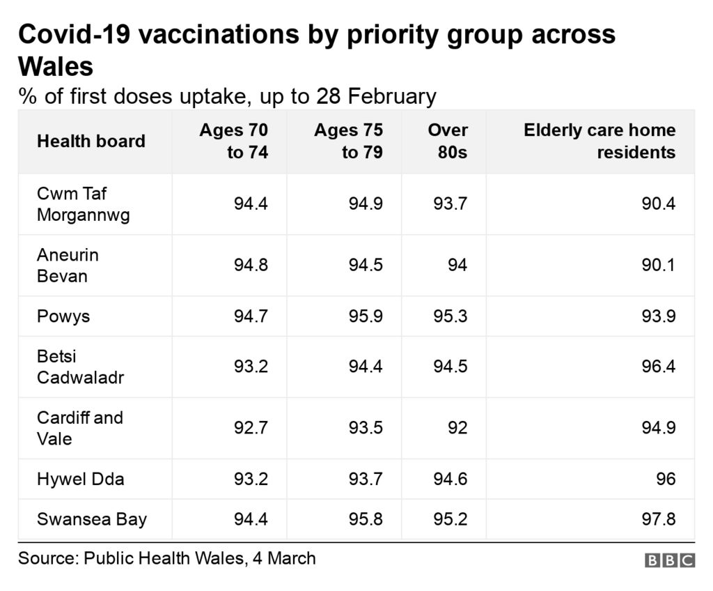 Vaccine by priority group