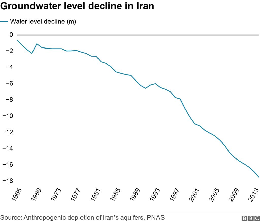 Chart shows the declining level of groundwater in Iran